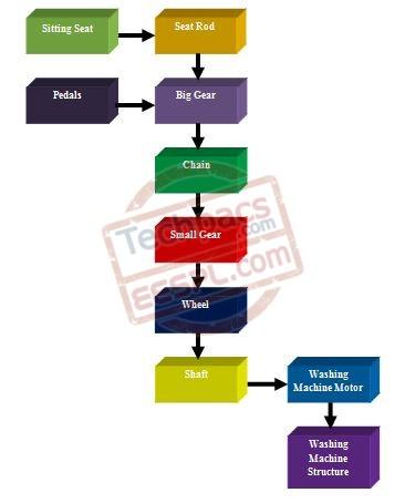 Block Diagram will be Uploaded Soon