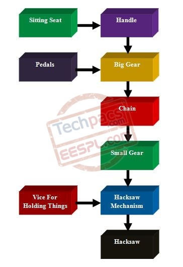 Block Diagram will be Uploaded Soon
