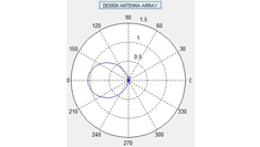 Antenna Designing | Analysis of Antenna Pattern_Img